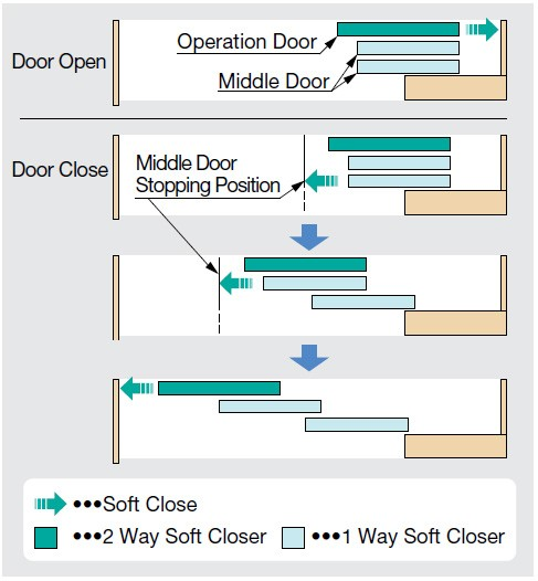 FD30-HRP2 MULTIPLE SYNCHRONIZED SLIDING DOOR