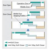 FD30-HRP2 MULTIPLE SYNCHRONIZED SLIDING DOOR